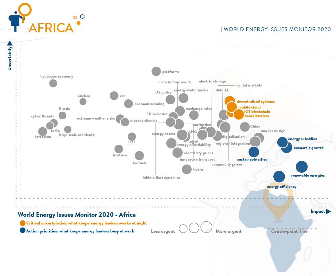 africas energy issues
