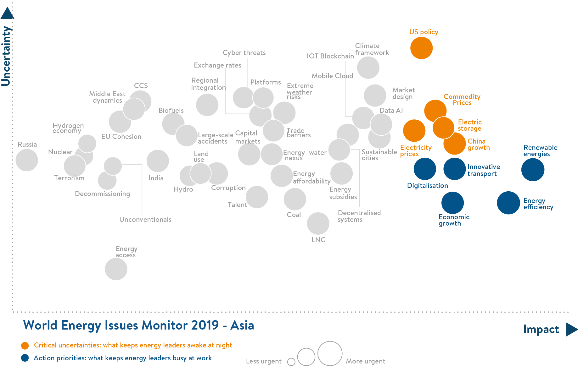 asia, world energy issues monitor, critical uncertainties and action priorities