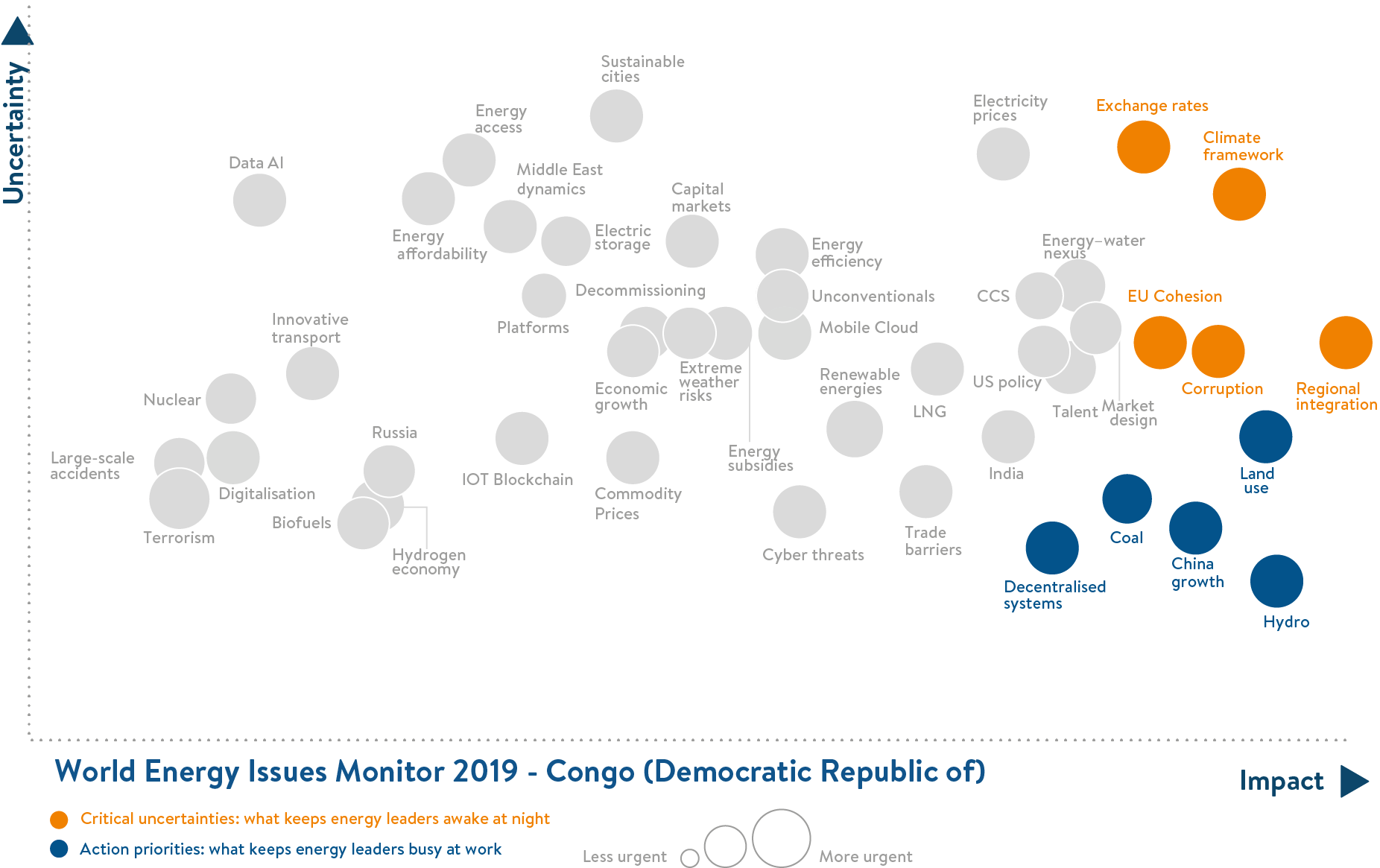 congo dr, critical uncertainties, action priorities