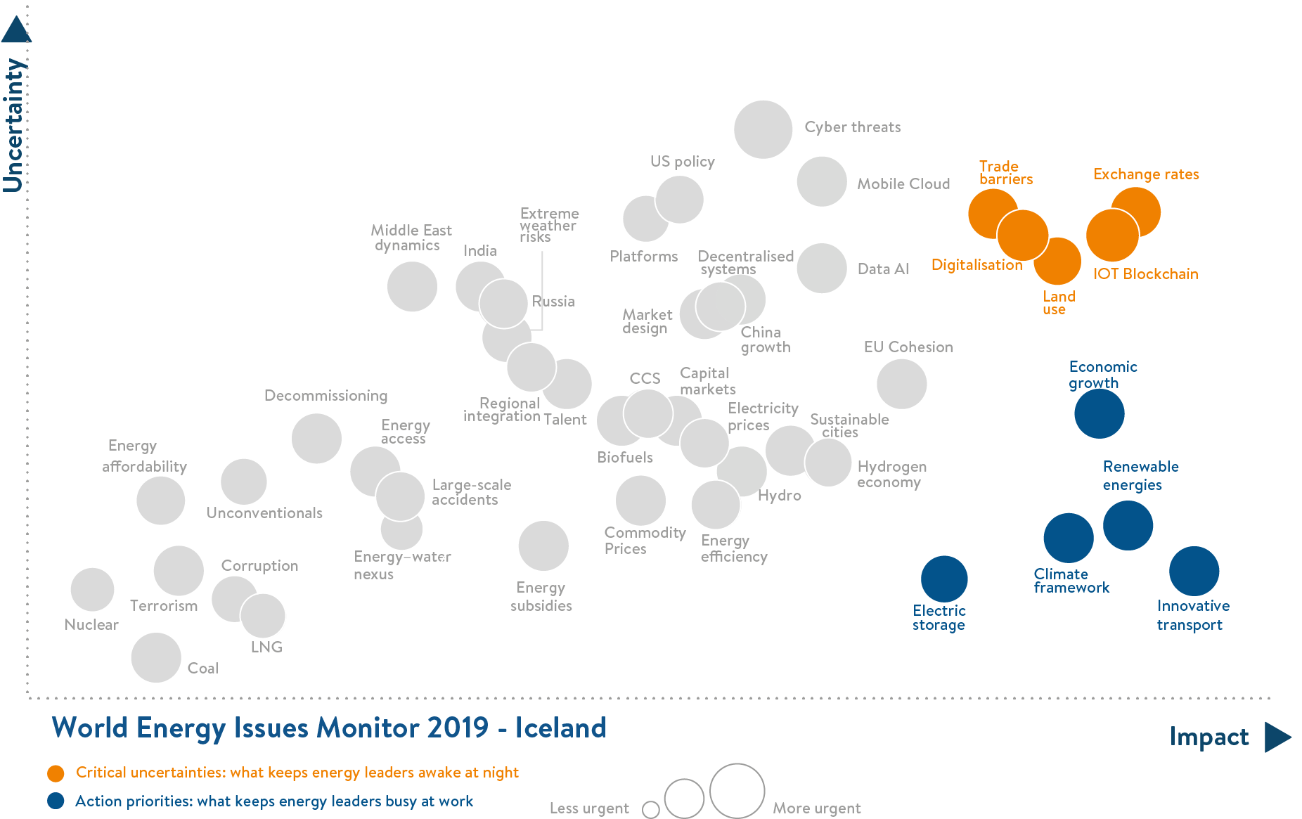 iceland, critical uncertainties, action priorities