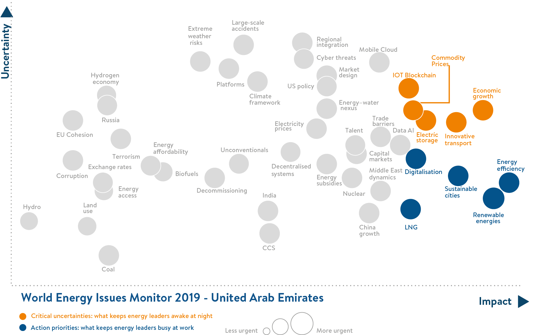 uae, critical uncertainties, action priorities, united arab emirates
