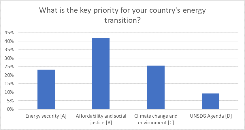 energy transition priorities