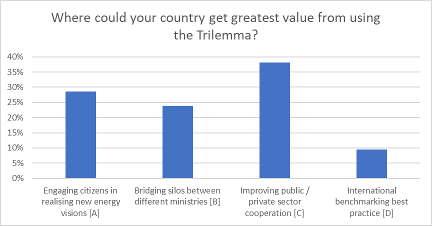 best value from Trilemma