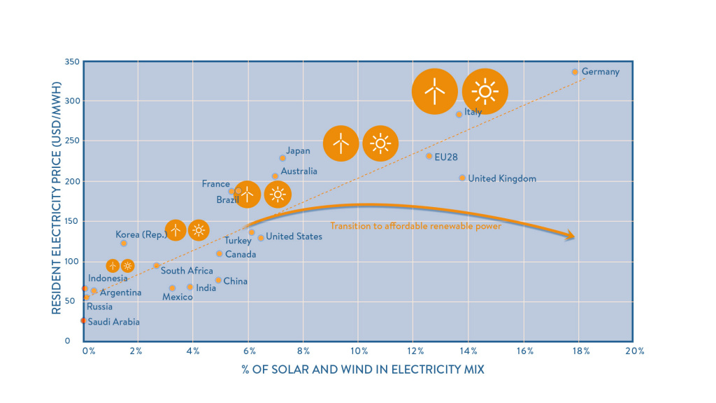 Percentage of solar and wind in the electricity mix of G20 countries and household electricity prices
