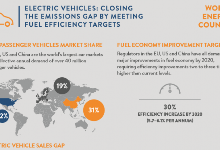 Growth in electric vehicles sales central to closing emissions gap - News & Views