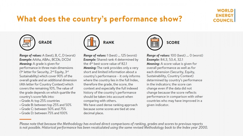 What does the country's performance show?