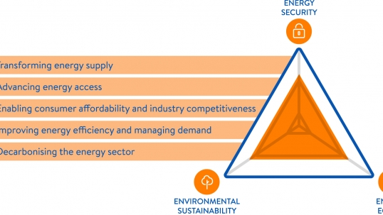 Innovative investment policies the key to accelerating energy transition – World Energy Trilemma 2016 Report