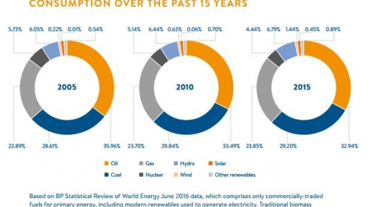 World Energy Council launches 2016 Resources report at 23rd World Energy Congress